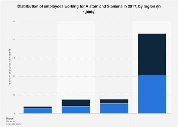 Alstom-Siemens merger - number of employees 2017