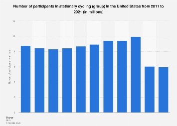 Participants in stationary cycling (group)  in the U.S. 2011-2018