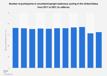 Participants in stationary cycling (recumbent/upright)  in the U.S. 2011-2018