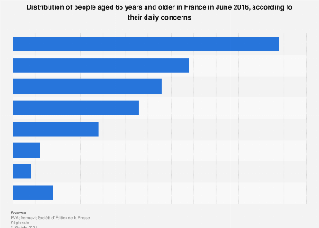 Main daily concerns among elderly French people 2016