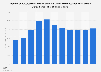 Participants in mixed martial arts for competition in the U.S. 2011-2017