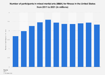 Participants in mixed martial arts for fitness in the U.S. 2011-2017