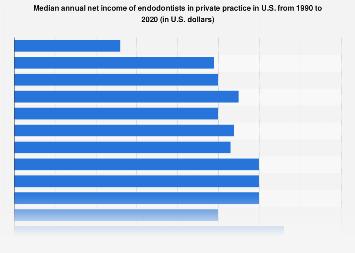 Endodontists in private practice median net income U S  2017