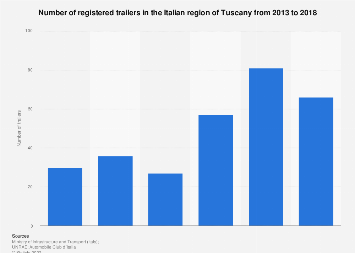 Italy: number of registered trailers in Tuscany 2013-2016