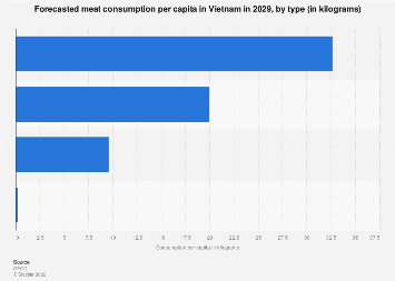 Per capita meat consumption in Vietnam 2020 by type