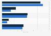 Anzahl der Stores von Kate Spade weltweit nach Vertriebsformat  2016