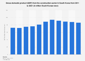 GDP from the construction sector in South Korea 2007-2016