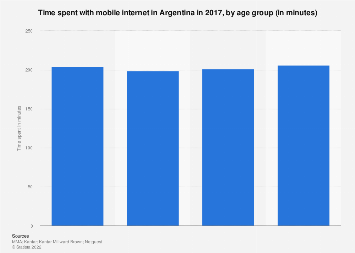 Argentina: time spent with mobile internet 2017, by age group