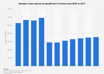 Number of wealth tax returns in France 2007-2017
