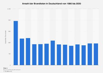 Brandtote in Deutschland bis 2015