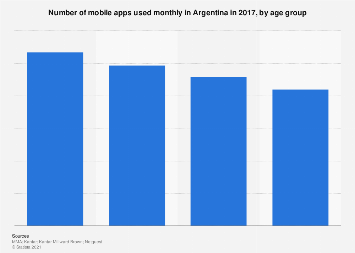 Argentina: number of mobile apps used monthly 2017, by age