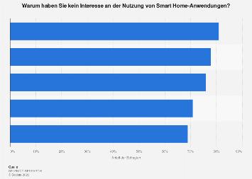 Smart Home - Gründe für fehlendes Interesse an Anwendungen in Deutschland 2017