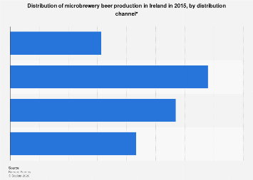 Craft Beer And Microbreweries In Ireland Survey