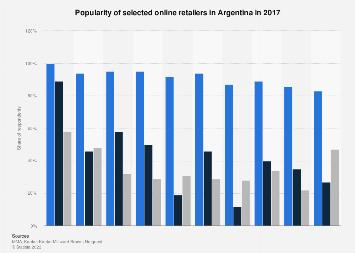 Argentina: popularity of online retailers 2017