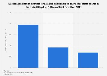 Real estate agents: market capitalization estimate in the UK