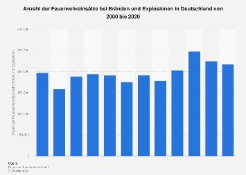 Feuerwehreinsätze bei Bränden und Explosionen in Deutschland bis 2016