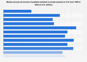 Median net income of pediatric dentists in private practice U.S. 1990-2016