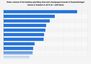 Sales volume of sparkling wine brands in Systembolaget stores in Sweden 2017