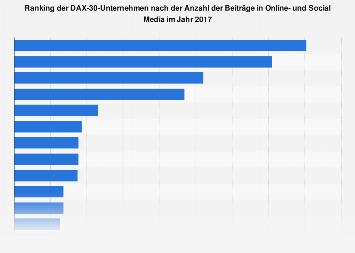 Anzahl der Beiträge zu den DAX-30-Unternehmen in Online- und Social Media 2017