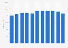 Number of Royal FrieslandCampina employees 2012-2018