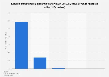 Leading crowdfunding platforms globally 2016, by value of funds raised