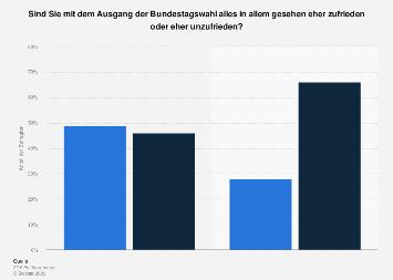 Umfrage zur Zufriedenheit mit dem Ausgang der Bundestagswahl 2017