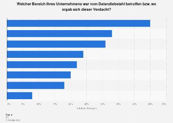 Von Datendiebstahl betroffene Geschäftsbereiche in Österreich 2017