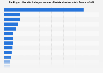 Ranking of French cities with the largest number of fast food restaurants 2019