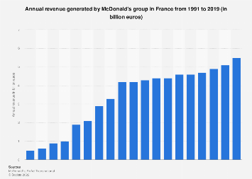 Total of McDonald's sales in France 2013-2016