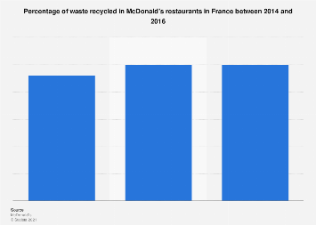 Share of waste recycled at McDonald's in France 2014-2016