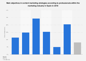 Main goals in content marketing strategies in Spain in 2018