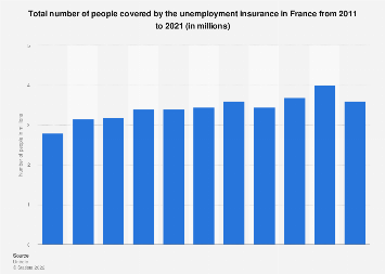 Number of people covered by the unemployment insurance in France 2011-2017