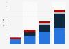 Wearables unit sales by category worldwide 2014-2017