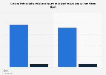 Milk and plant-based drinks sales volume in Belgium 2015-2017