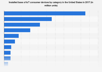 IoT consumer products installed base in the U.S. 2017, by category