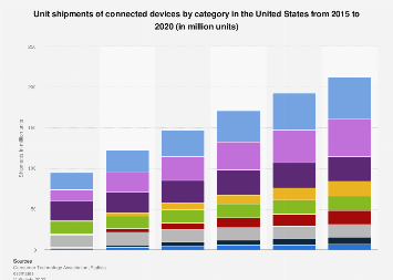 Connected device unit shipments in the U.S. 2015-2020, by category