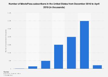 MoviePass subscribers in the U.S. 2018
