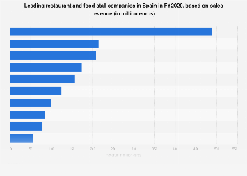 Restaurants and mobile food service activities: leading companies in Spain 2015