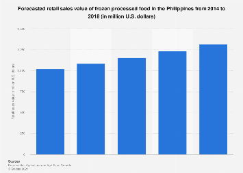 Philippines: retail sales value of frozen processed food