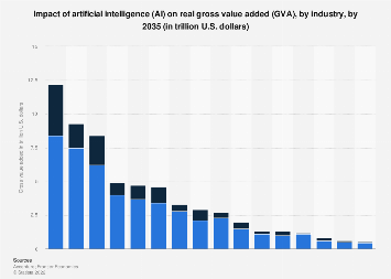 Artificial intelligence impact on gross value added (GVA) 2035, by industry