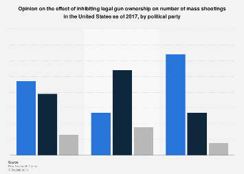 Opinion on gun control strictness and number of mass shootings in the U.S. 2017