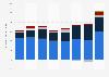 J. B. Hunt's operating income - business segment 2014-2018
