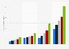 Valeur du marché de la vidéo à la demande par segment dans le monde 2014-2020