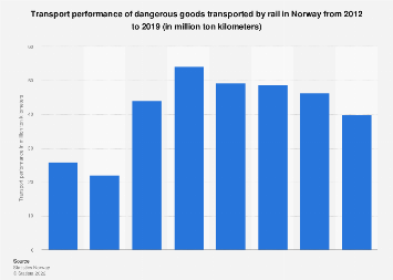 Transport performance of dangerous goods transported by rail in Norway 2012-2017