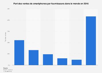 Part des ventes de smartphones par fournisseurs 2016