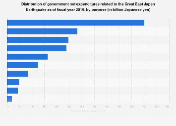 Government's expenditure breakdown Great East Japan Earthquake FY 2015, by purpose