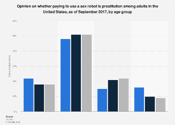 Equivalence of robot sex to prostitution according to adults in U.S. 2017, by age