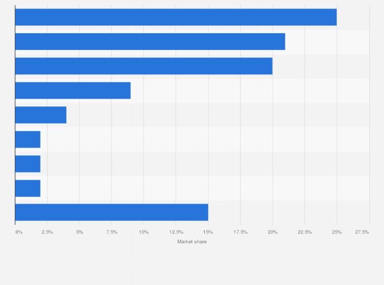 Immunoglobulin global market share by company: IV and SCIG 2015