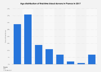 Age of first-time blood donors in France 2015