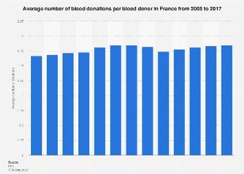 Average number of blood donations per donor in France 2005-2015